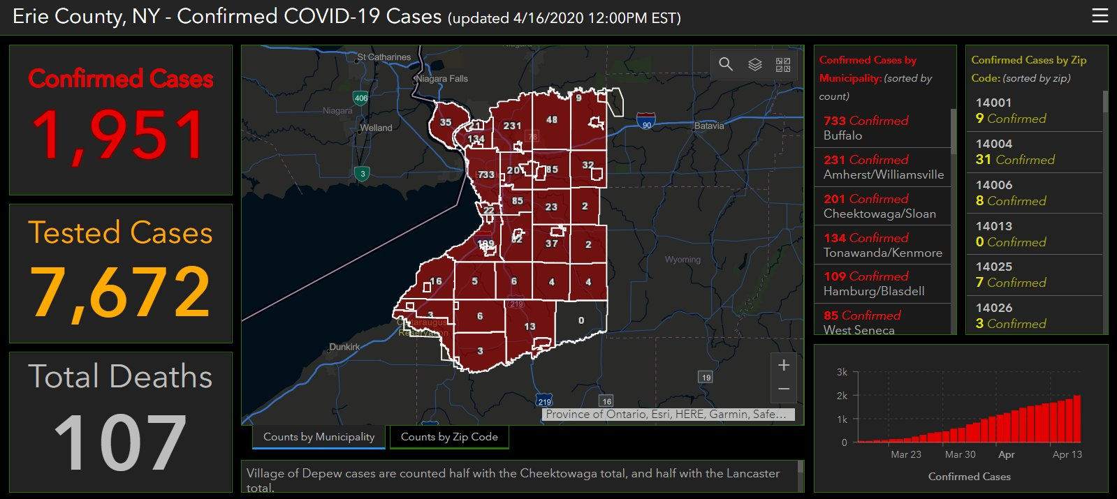 Erie County Reporting 107 Coronavirus Related Deaths 1 951 Cases News 4 Buffalo