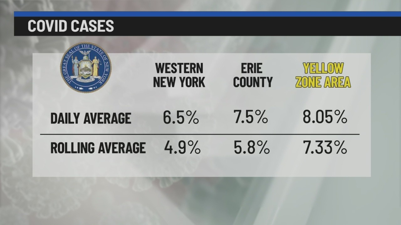 Erie County Yellow Zone Covid Positivity Rate At 8 05 News 4 Buffalo